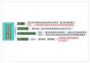 2013年北京市业余电台会员增验设备申报流程图