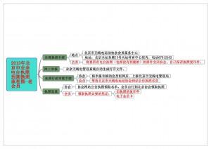 2013年北京市业余电台执照到期换照流程图-老会员
