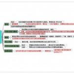 北京市办理业余无线电操作技术能力验证和设置业余无线电台等相关工作(暂行)细则