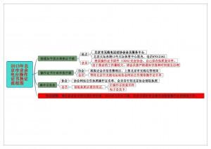 2013年北京市业余电台操作证书换证流程图